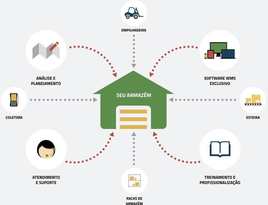 processo-logistico-consultoria